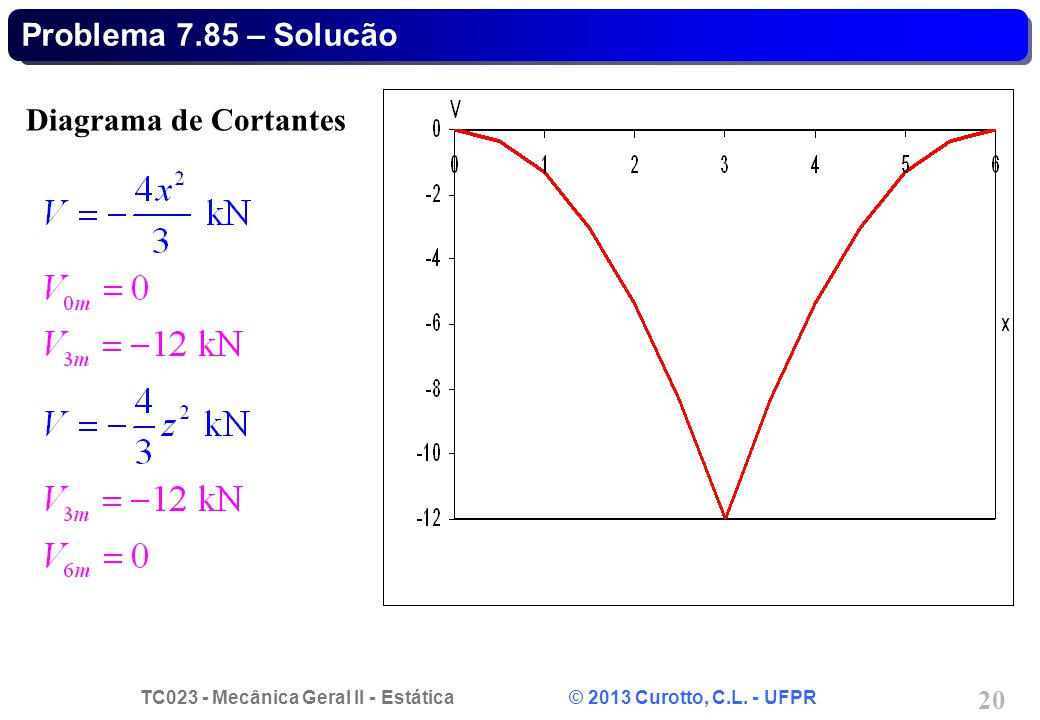 TC023 - Mecânica Geral II - Estática © 2013 Curotto, C.L. - UFPR 20 Diagrama de Cortantes Problema 7.85 – Solucão
