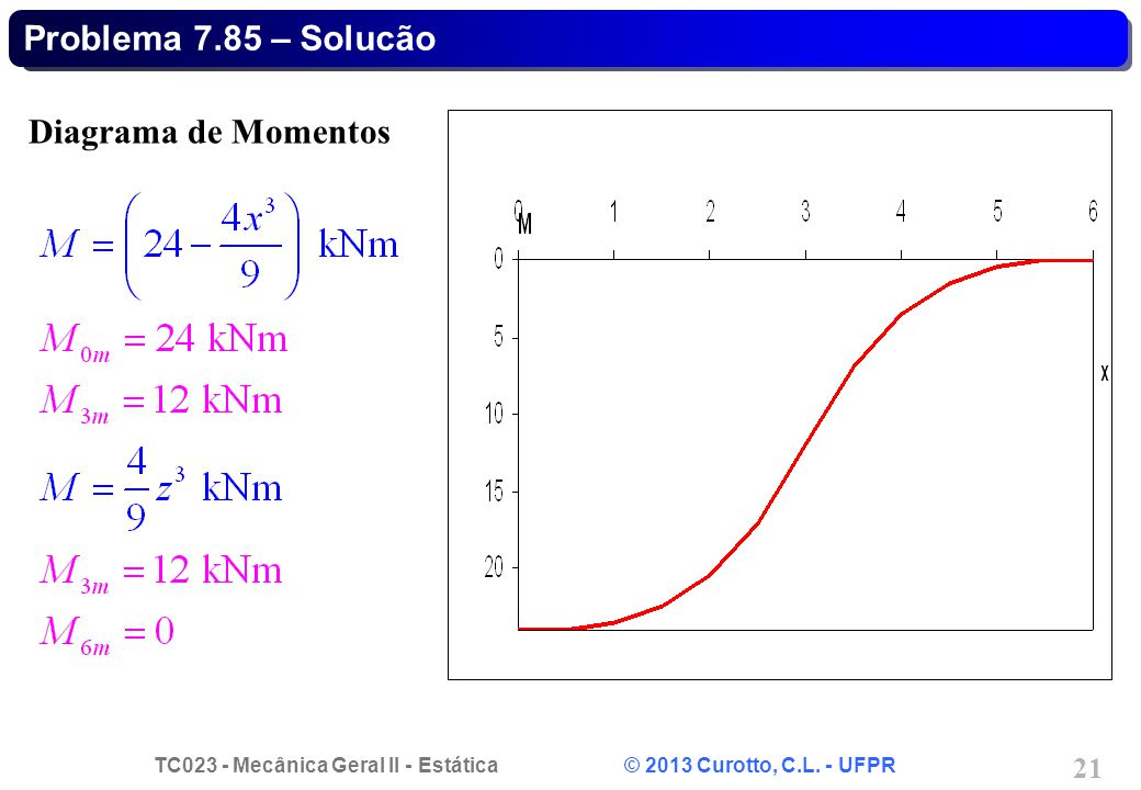 TC023 - Mecânica Geral II - Estática © 2013 Curotto, C.L. - UFPR 21 Diagrama de Momentos Problema 7.85 – Solucão