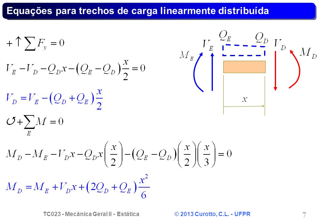 TC023 - Mecânica Geral II - Estática © 2013 Curotto, C.L. - UFPR 7 Equações para trechos de carga linearmente distribuída