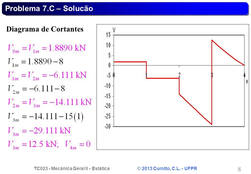 TC023 - Mecânica Geral II - Estática © 2013 Curotto, C.L. - UFPR 8 Diagrama de Cortantes Problema 7.C – Solucão