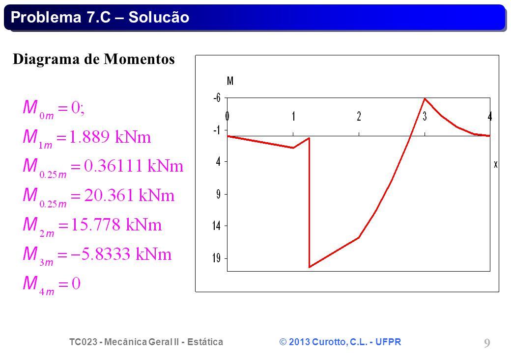 TC023 - Mecânica Geral II - Estática © 2013 Curotto, C.L. - UFPR 9 Diagrama de Momentos Problema 7.C – Solucão