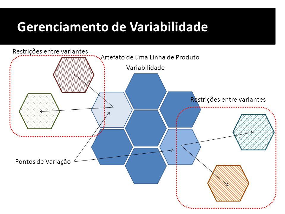 Gerenciamento de Variabilidade Pontos de Variação Artefato de uma Linha de Produto Variabilidade Restrições entre variantes