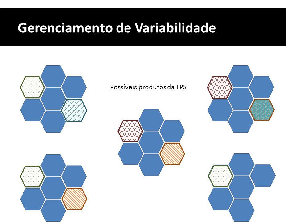 Gerenciamento de Variabilidade Possíveis produtos da LPS