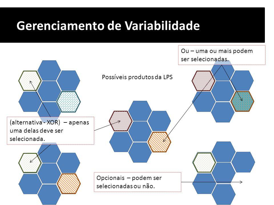 Gerenciamento de Variabilidade Possíveis produtos da LPS Ou – uma ou mais podem ser selecionadas. Opcionais – podem ser selecionadas ou não. (alternat