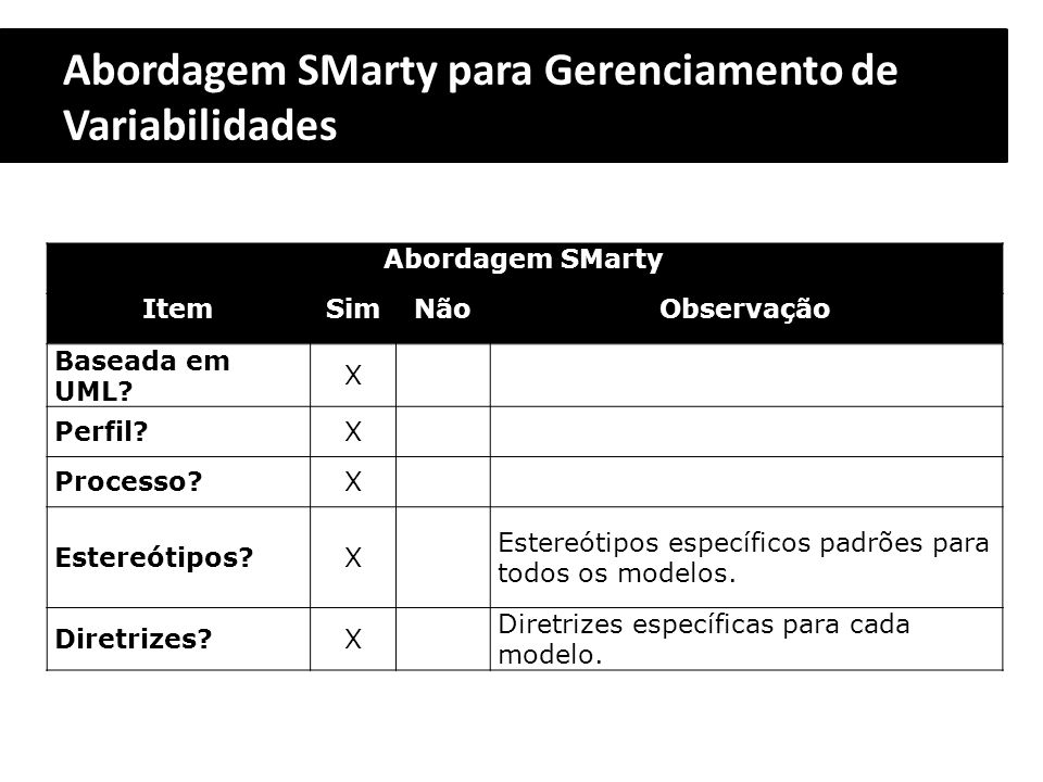 Abordagem SMarty para Gerenciamento de Variabilidades Abordagem SMarty ItemSimNãoObservação Baseada em UML? X Perfil?X Processo?X Estereótipos?X Ester