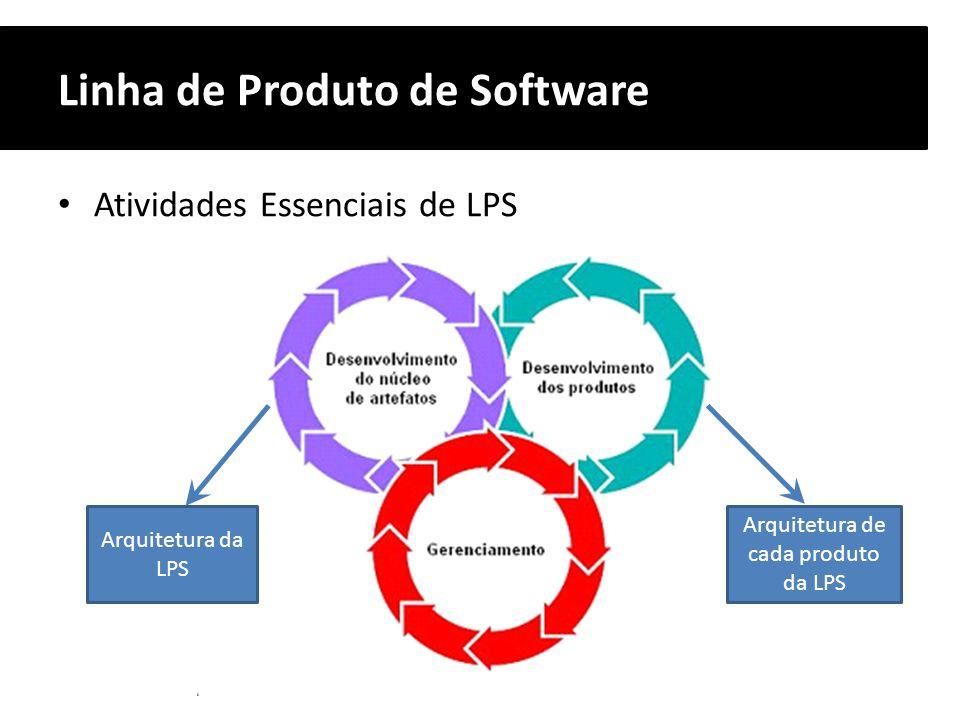 Linha de Produto de Software Atividades Essenciais de LPS Arquitetura da LPS Arquitetura de cada produto da LPS