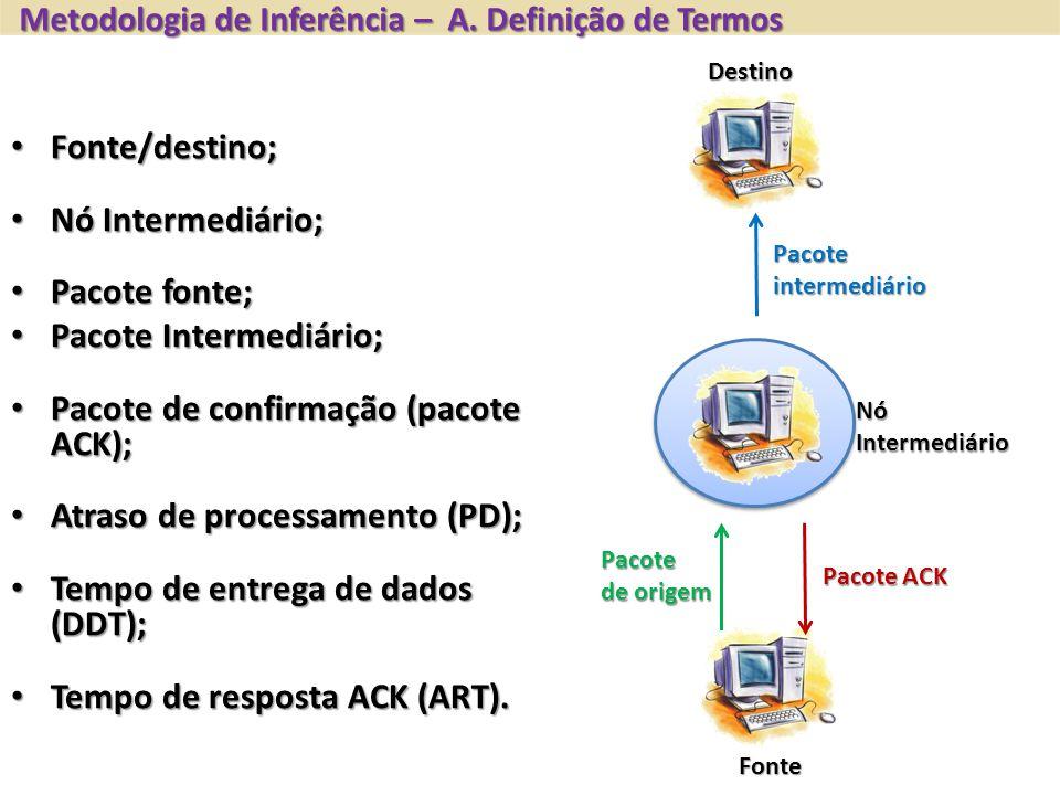 Fonte Destino NóIntermediário Pacoteintermediário Pacote de origem Pacote ACK Fonte/destino; Fonte/destino; Nó Intermediário; Nó Intermediário; Pacote fonte; Pacote fonte; Pacote Intermediário; Pacote Intermediário; Pacote de confirmação (pacote ACK); Pacote de confirmação (pacote ACK); Atraso de processamento (PD); Atraso de processamento (PD); Tempo de entrega de dados (DDT); Tempo de entrega de dados (DDT); Tempo de resposta ACK (ART).