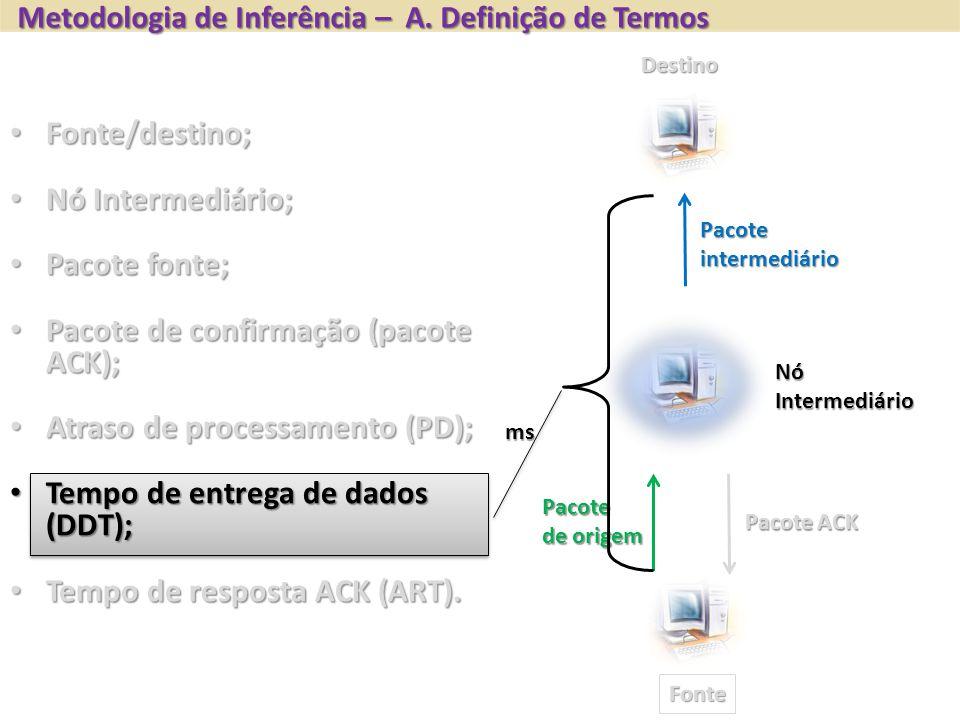 Fonte Destino NóIntermediário Pacoteintermediário Pacote de origem Pacote ACK Fonte/destino; Fonte/destino; Nó Intermediário; Nó Intermediário; Pacote fonte; Pacote fonte; Pacote de confirmação (pacote ACK); Pacote de confirmação (pacote ACK); Atraso de processamento (PD); Atraso de processamento (PD); Tempo de entrega de dados (DDT); Tempo de entrega de dados (DDT); Tempo de resposta ACK (ART).