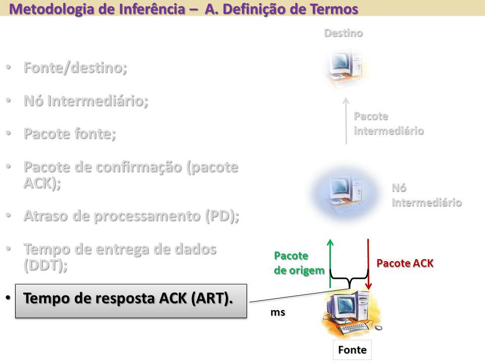 Fonte Destino NóIntermediário Pacoteintermediário Pacote de origem Pacote ACK Fonte/destino; Fonte/destino; Nó Intermediário; Nó Intermediário; Pacote