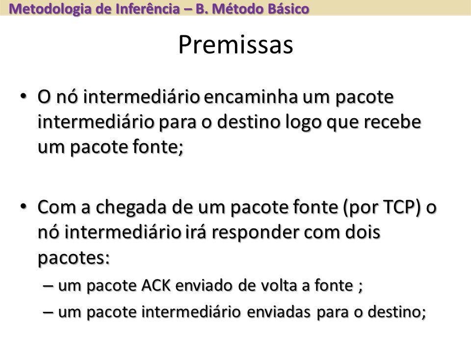 Premissas O nó intermediário encaminha um pacote intermediário para o destino logo que recebe um pacote fonte; O nó intermediário encaminha um pacote intermediário para o destino logo que recebe um pacote fonte; Com a chegada de um pacote fonte (por TCP) o nó intermediário irá responder com dois pacotes: Com a chegada de um pacote fonte (por TCP) o nó intermediário irá responder com dois pacotes: – um pacote ACK enviado de volta a fonte ; – um pacote intermediário enviadas para o destino; Metodologia de Inferência – B.