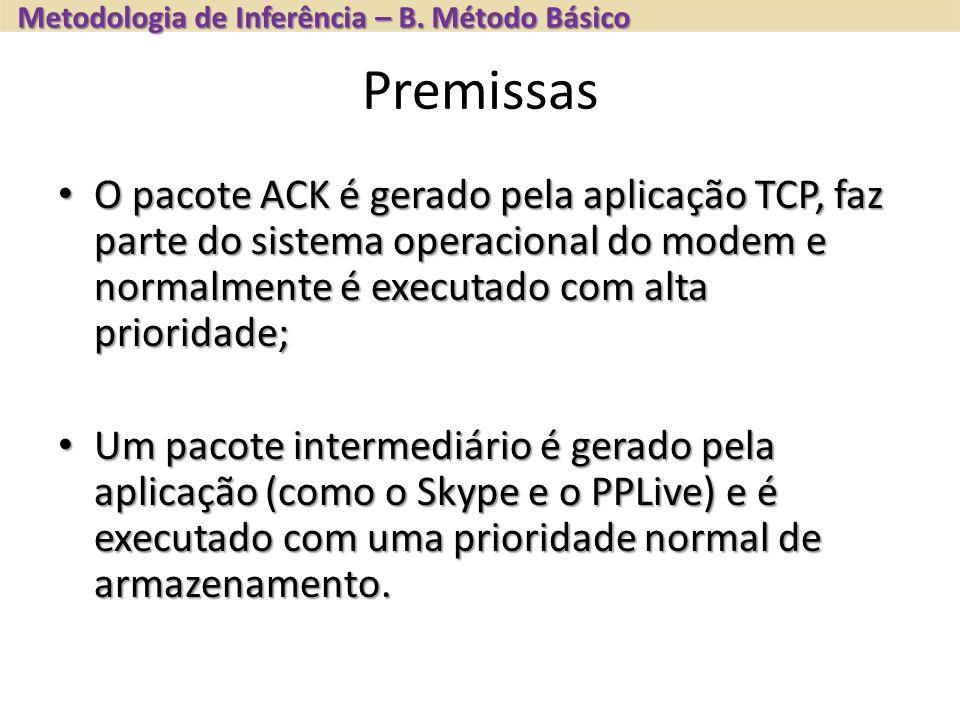 Premissas O pacote ACK é gerado pela aplicação TCP, faz parte do sistema operacional do modem e normalmente é executado com alta prioridade; O pacote ACK é gerado pela aplicação TCP, faz parte do sistema operacional do modem e normalmente é executado com alta prioridade; Um pacote intermediário é gerado pela aplicação (como o Skype e o PPLive) e é executado com uma prioridade normal de armazenamento.