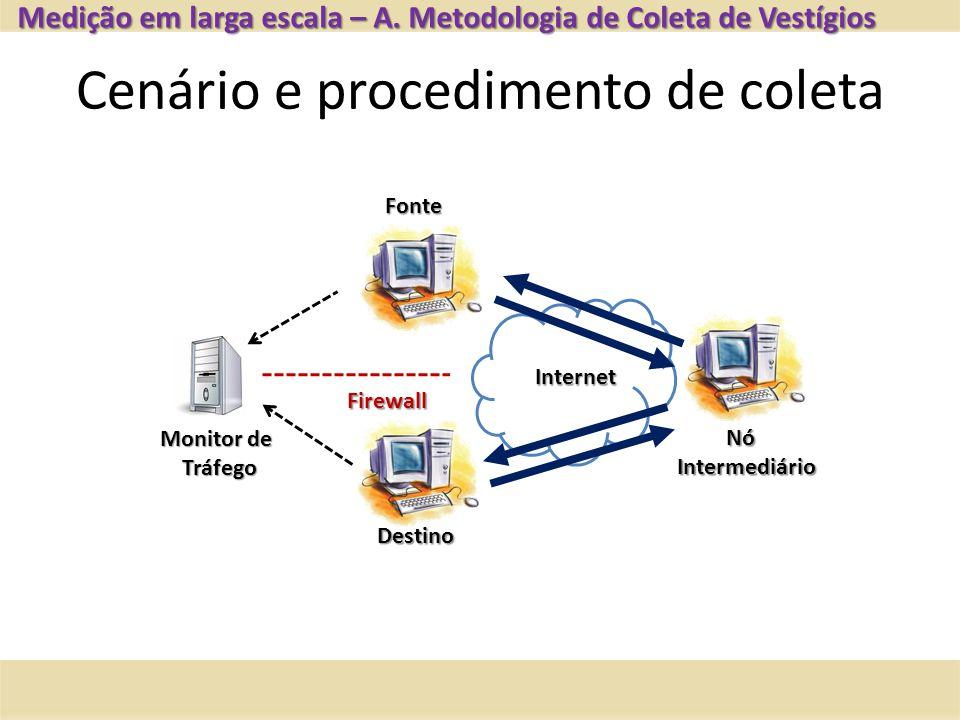 Cenário e procedimento de coleta Medição em larga escala – A. Metodologia de Coleta de Vestígios Monitor de Tráfego Fonte NóIntermediário Firewall Des