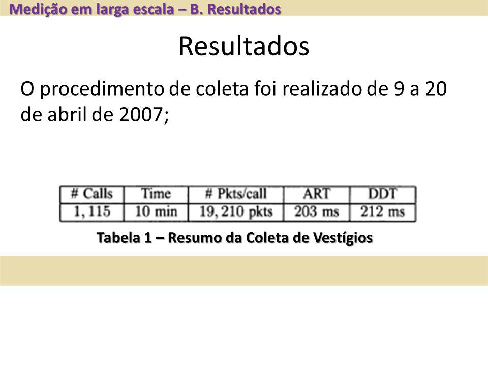 Resultados Medição em larga escala – B. Resultados Tabela 1 – Resumo da Coleta de Vestígios O procedimento de coleta foi realizado de 9 a 20 de abril