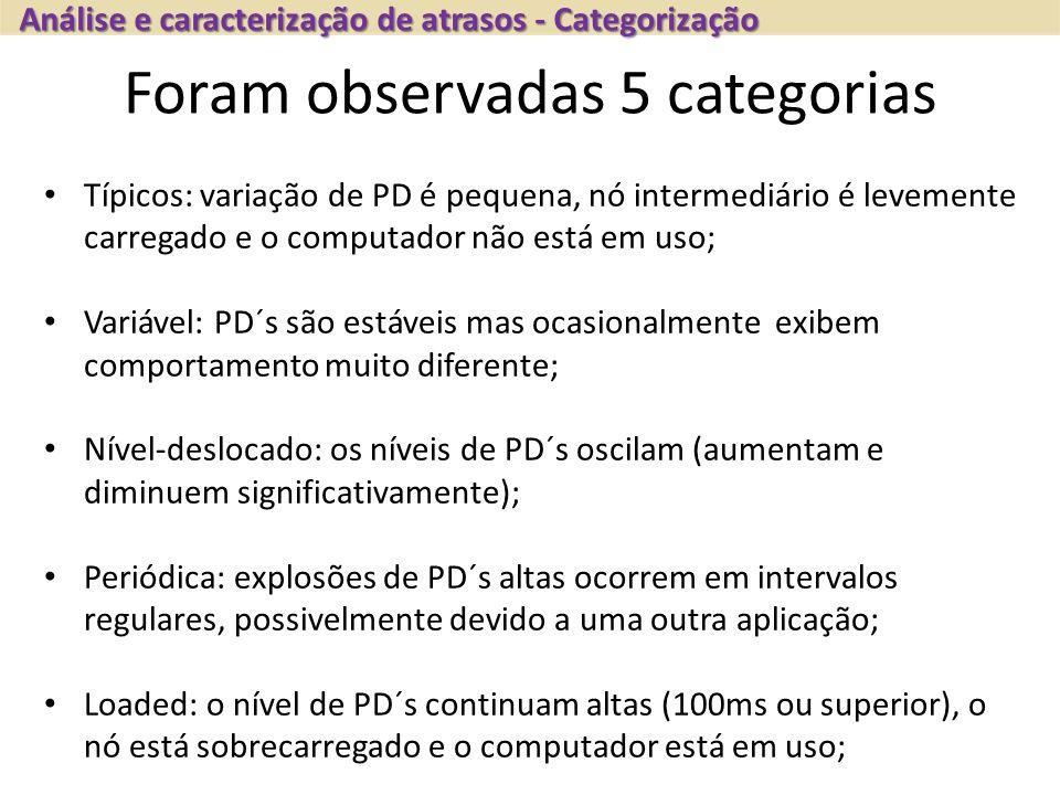 Foram observadas 5 categorias Típicos: variação de PD é pequena, nó intermediário é levemente carregado e o computador não está em uso; Variável: PD´s