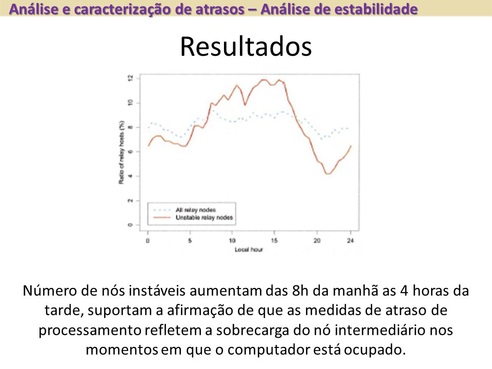 Análise e caracterização de atrasos – Análise de estabilidade Resultados Número de nós instáveis aumentam das 8h da manhã as 4 horas da tarde, suporta
