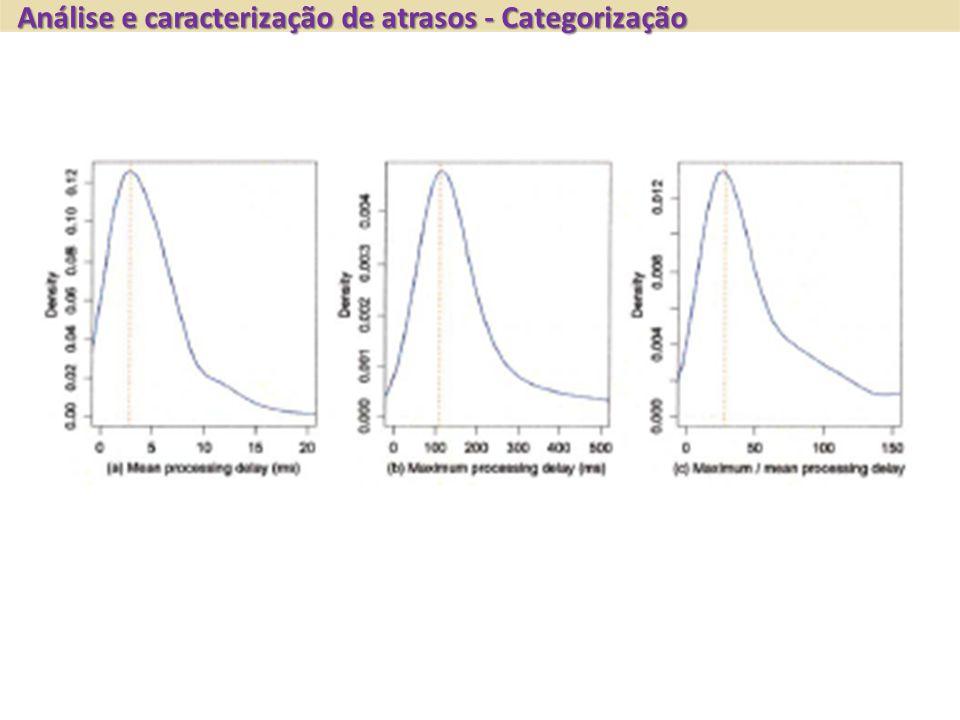Análise e caracterização de atrasos - Categorização