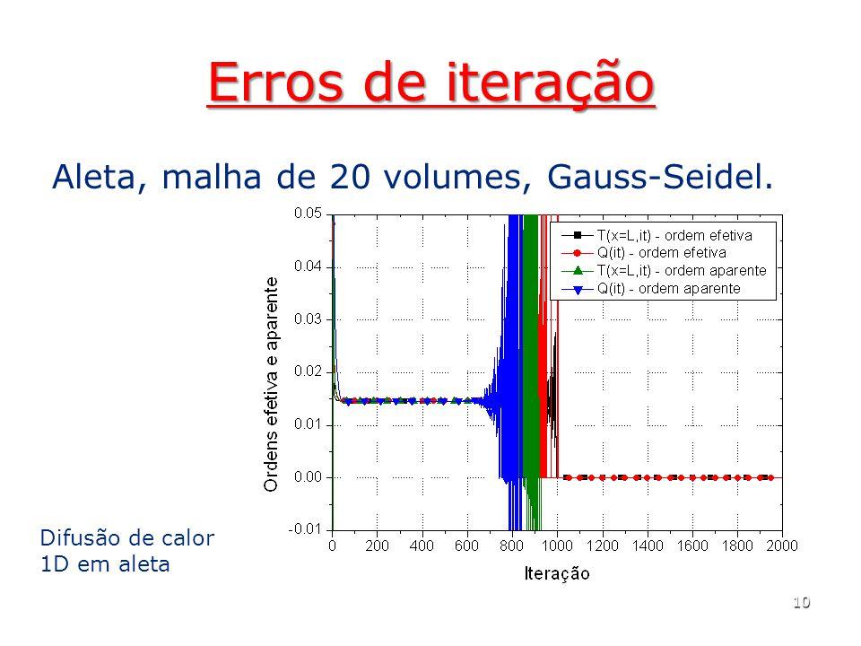 Erros de iteração Aleta, malha de 20 volumes, Gauss-Seidel. 10 Difusão de calor 1D em aleta