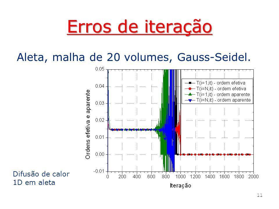 Erros de iteração Aleta, malha de 20 volumes, Gauss-Seidel. 11 Difusão de calor 1D em aleta