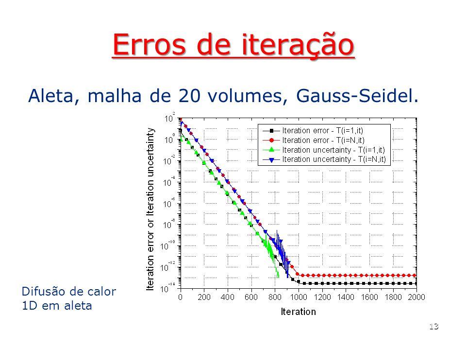 Erros de iteração Aleta, malha de 20 volumes, Gauss-Seidel. 13 Difusão de calor 1D em aleta