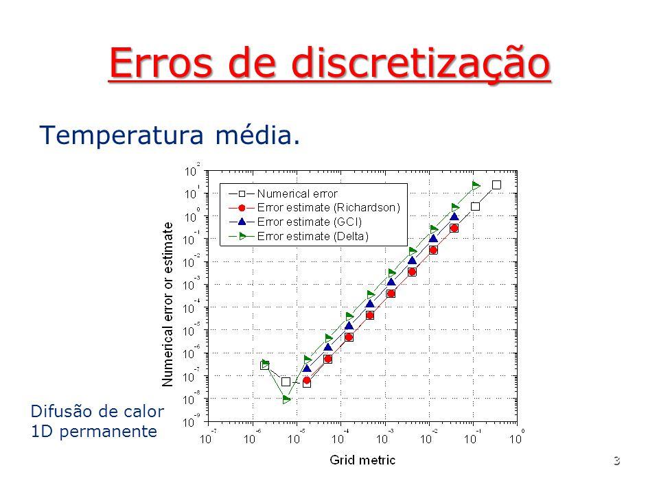Erros de discretização Temperatura média. 3 Difusão de calor 1D permanente