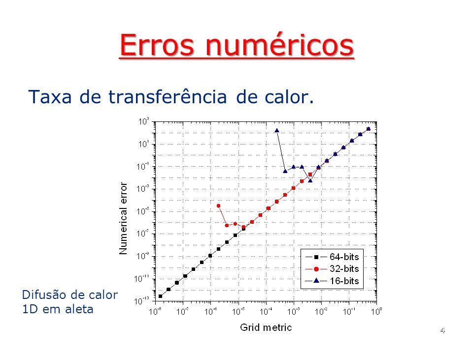 Erros numéricos Taxa de transferência de calor. 5 Difusão de calor 1D em aleta