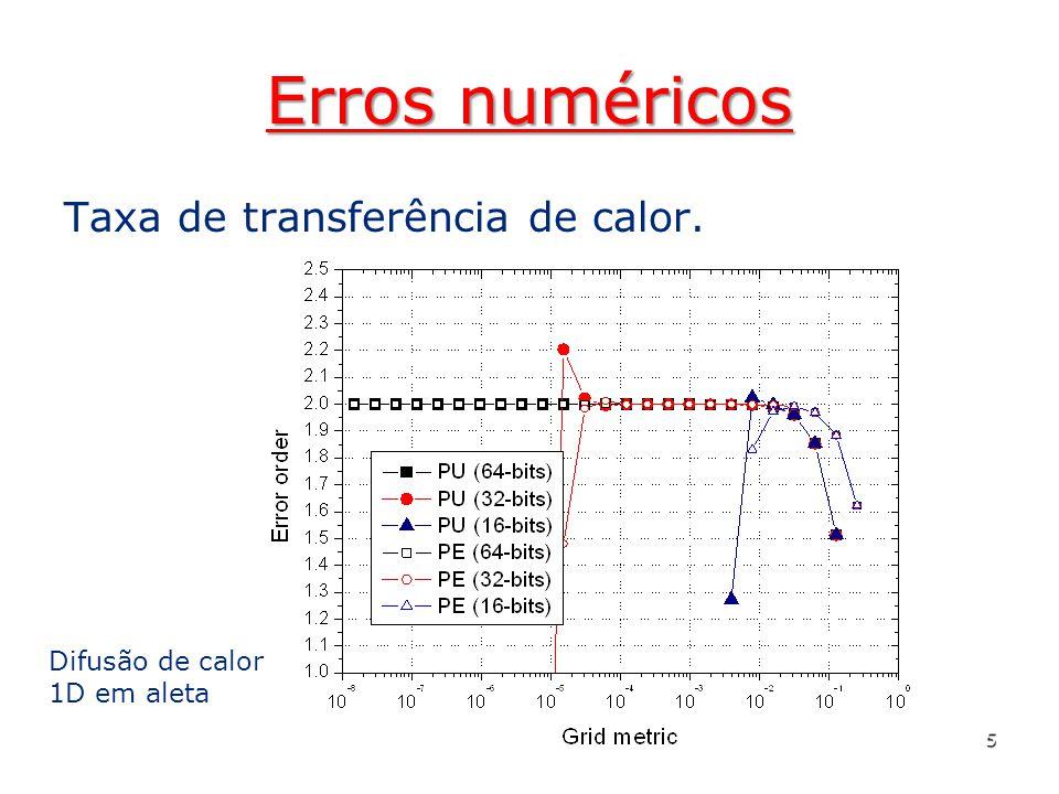 Erros numéricos Temperatura na extremidade da aleta. 6 Difusão de calor 1D em aleta