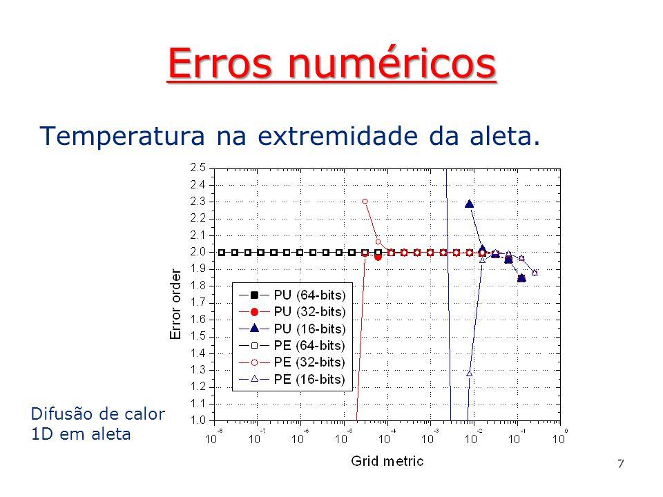 Erros numéricos Temperatura na extremidade da aleta. 7 Difusão de calor 1D em aleta