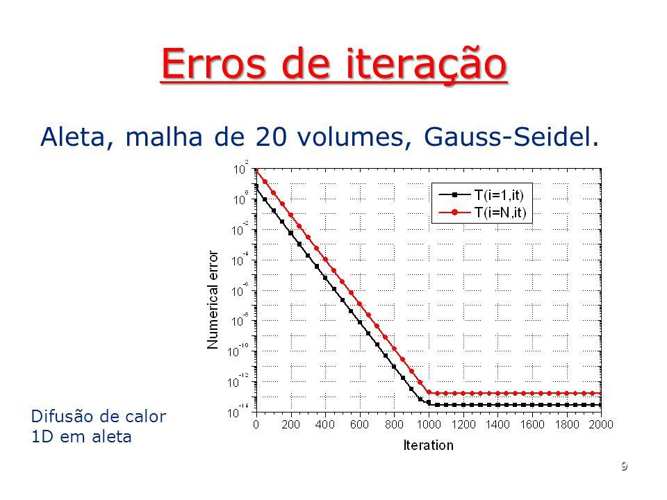 Erros de iteração Aleta, malha de 20 volumes, Gauss-Seidel. 9 Difusão de calor 1D em aleta