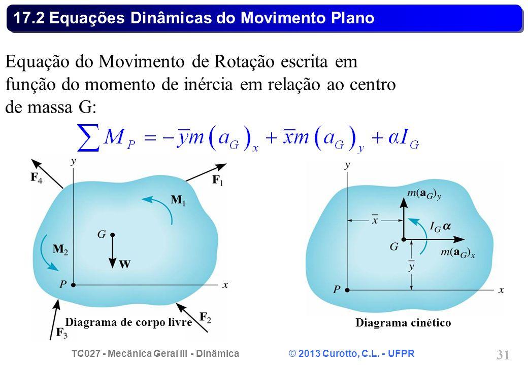 TC027 - Mecânica Geral III - Dinâmica © 2013 Curotto, C.L. - UFPR 31 17.2 Equações Dinâmicas do Movimento Plano Equação do Movimento de Rotação escrit