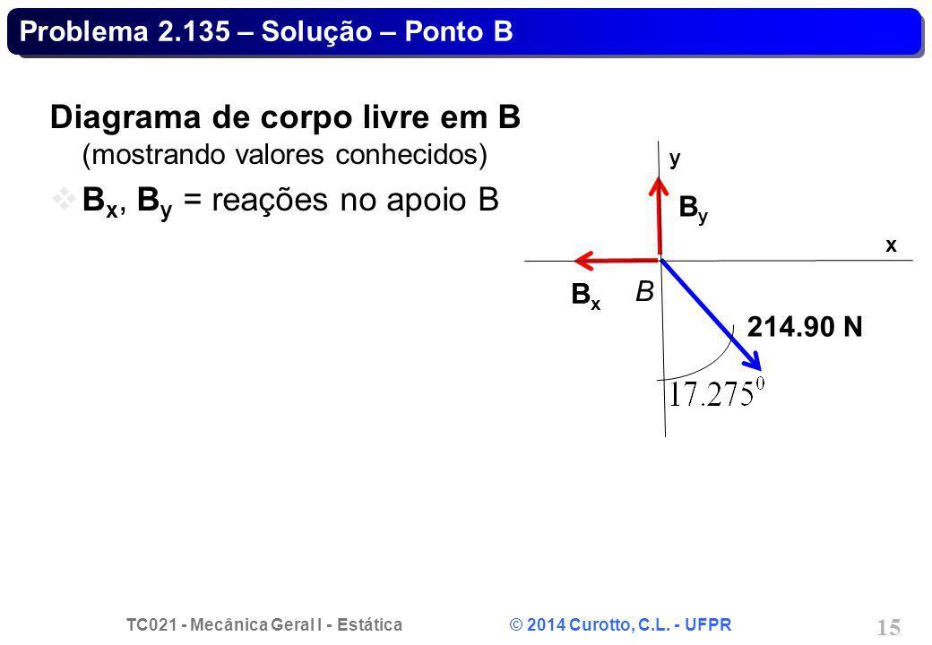 TC021 - Mecânica Geral I - Estática © 2014 Curotto, C.L. - UFPR 15 Problema 2.135 – Solução – Ponto B Diagrama de corpo livre em B (mostrando valores
