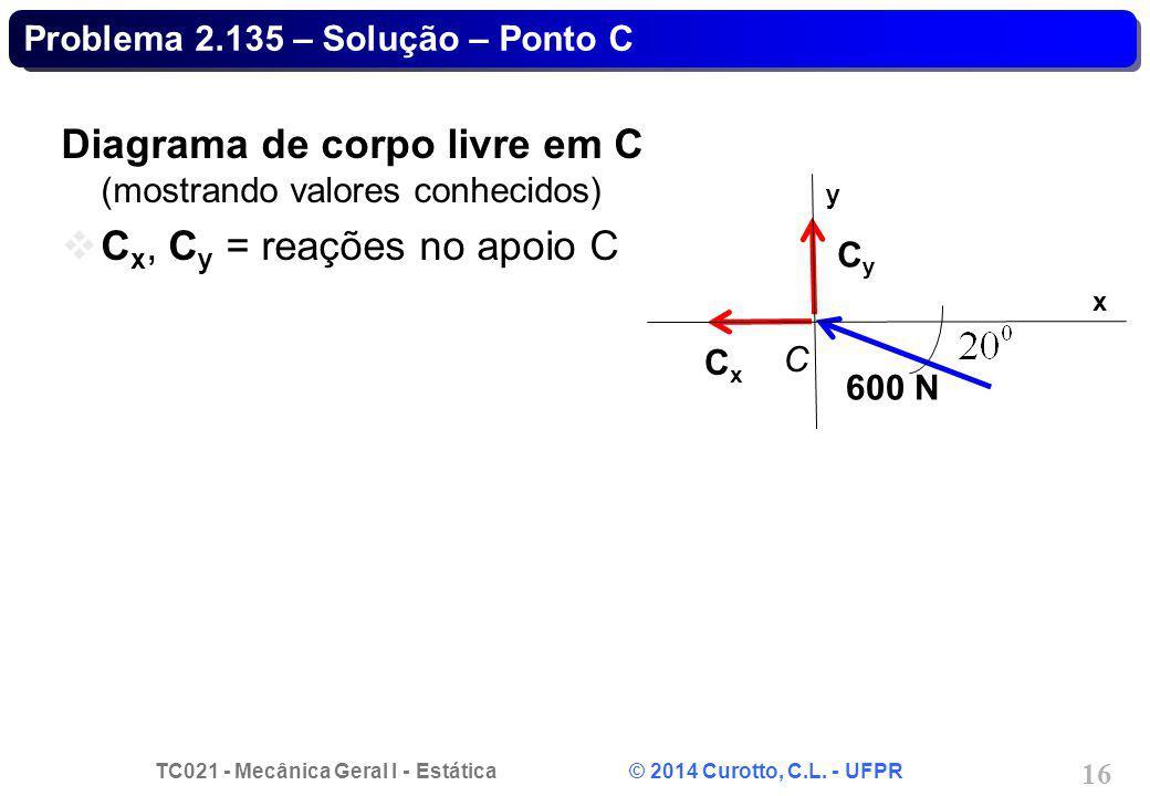 TC021 - Mecânica Geral I - Estática © 2014 Curotto, C.L. - UFPR 16 Problema 2.135 – Solução – Ponto C Diagrama de corpo livre em C (mostrando valores