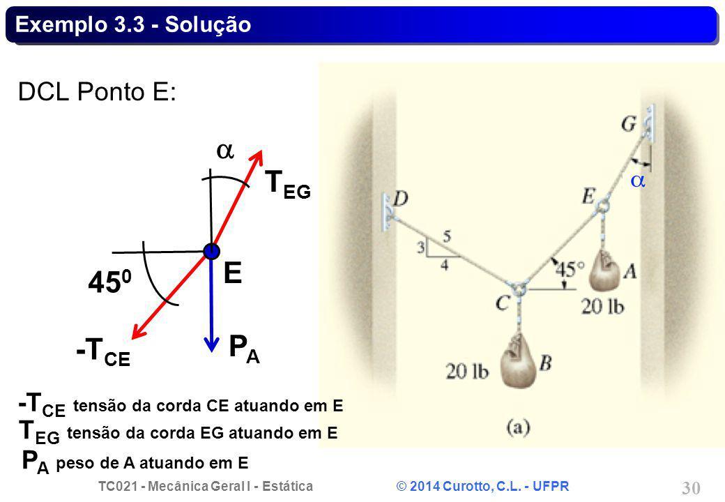 TC021 - Mecânica Geral I - Estática © 2014 Curotto, C.L. - UFPR 30 Exemplo 3.3 - Solução DCL Ponto E: E PAPA -T CE T EG 45 0 -T CE tensão da corda CE