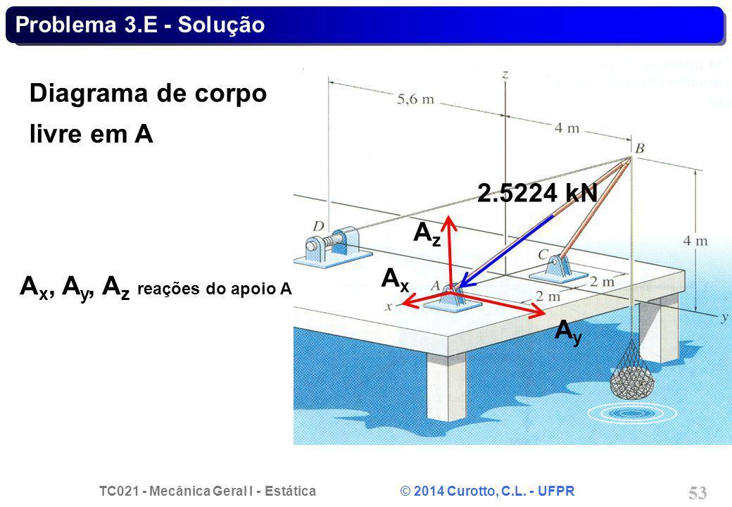 TC021 - Mecânica Geral I - Estática © 2014 Curotto, C.L. - UFPR 53 Problema 3.E - Solução 2.5224 kN AzAz AxAx AyAy Diagrama de corpo livre em A A x, A