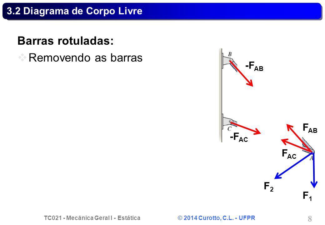 TC021 - Mecânica Geral I - Estática © 2014 Curotto, C.L. - UFPR 8 3.2 Diagrama de Corpo Livre Barras rotuladas: Removendo as barras -F AB F AB F AC -F