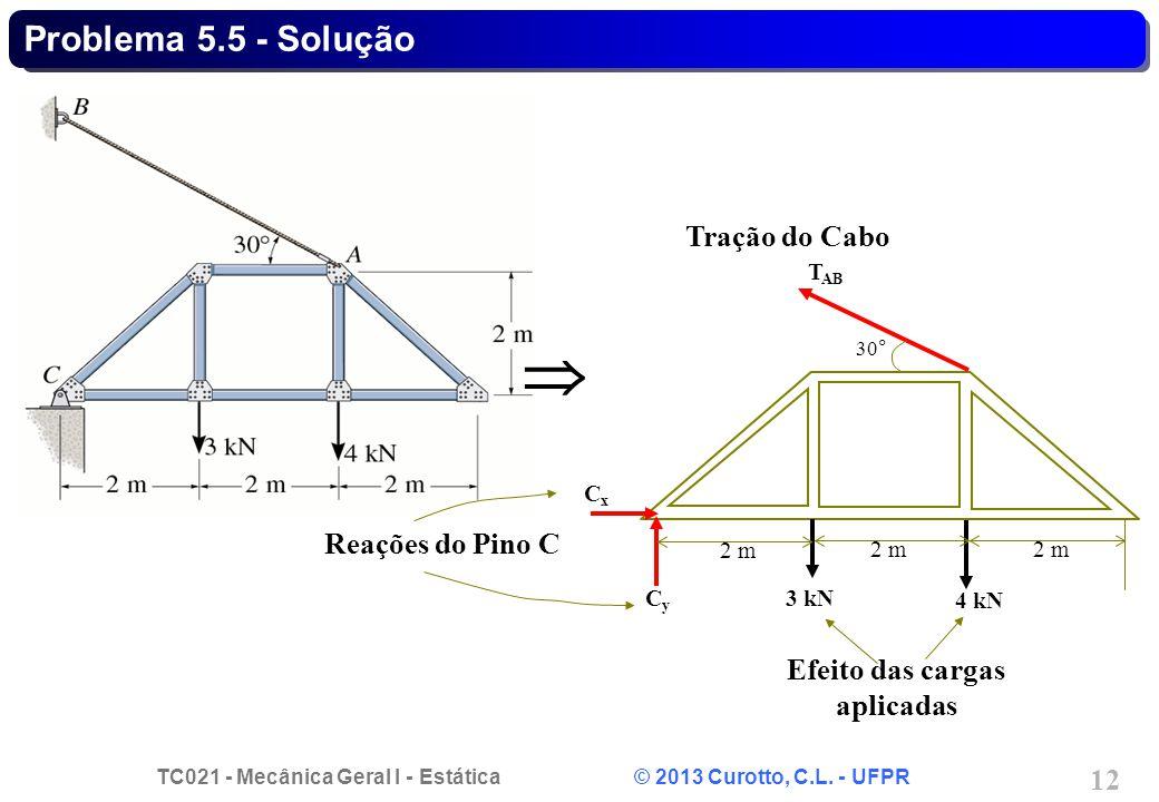 TC021 - Mecânica Geral I - Estática © 2013 Curotto, C.L. - UFPR 12 2 m 3 kN 4 kN CxCx CyCy T AB 30° Reações do Pino C Tração do Cabo Efeito das cargas