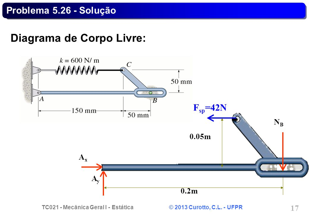 TC021 - Mecânica Geral I - Estática © 2013 Curotto, C.L. - UFPR 17 Problema 5.26 - Solução AxAx AyAy 0.2m F sp =42N 0.05m NBNB Diagrama de Corpo Livre