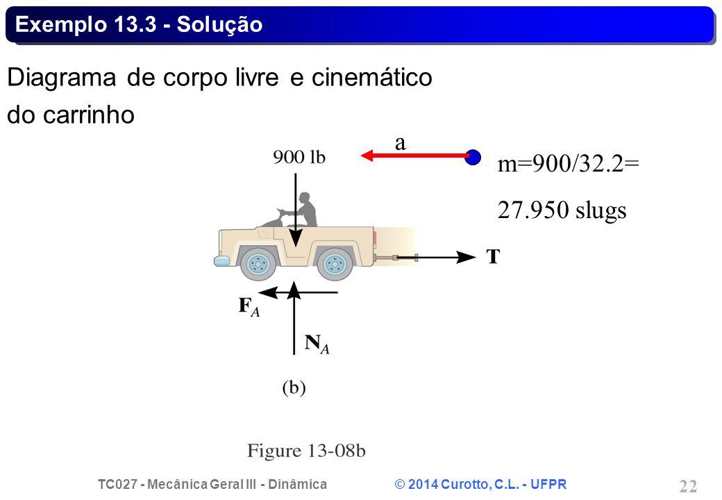 TC027 - Mecânica Geral III - Dinâmica © 2014 Curotto, C.L. - UFPR 22 Exemplo 13.3 - Solução Diagrama de corpo livre e cinemático do carrinho m=900/32.