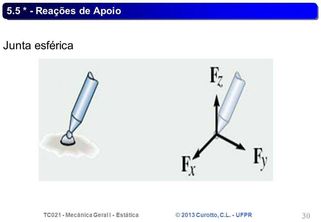 TC021 - Mecânica Geral I - Estática © 2013 Curotto, C.L. - UFPR 30 5.5 * - Reações de Apoio Junta esférica