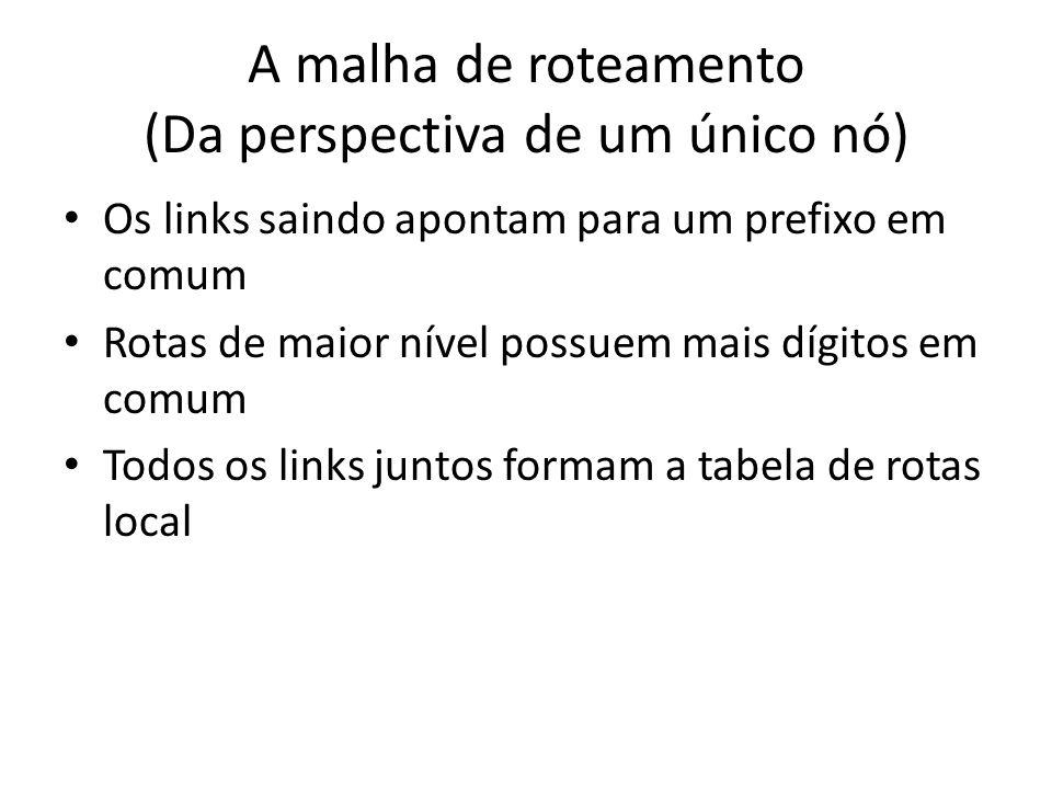 Os links saindo apontam para um prefixo em comum Rotas de maior nível possuem mais dígitos em comum Todos os links juntos formam a tabela de rotas loc