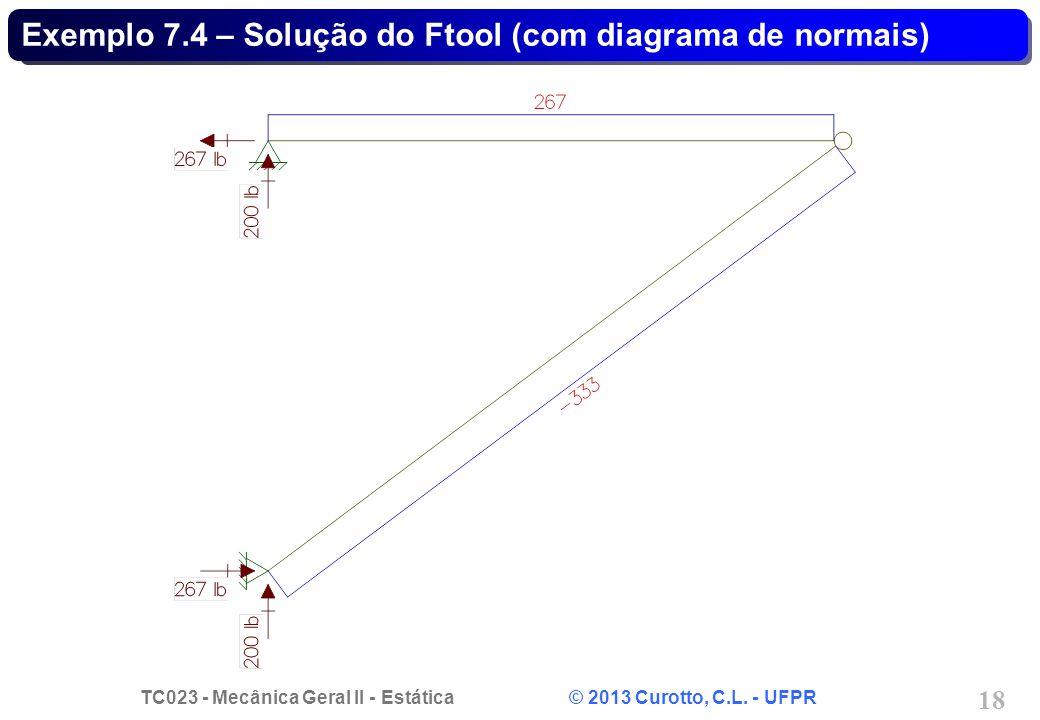 TC023 - Mecânica Geral II - Estática © 2013 Curotto, C.L. - UFPR 18 Exemplo 7.4 – Solução do Ftool (com diagrama de normais)