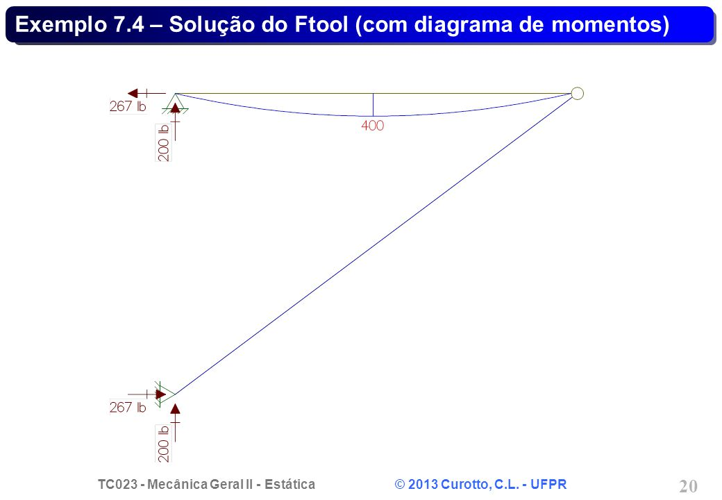 TC023 - Mecânica Geral II - Estática © 2013 Curotto, C.L. - UFPR 20 Exemplo 7.4 – Solução do Ftool (com diagrama de momentos)