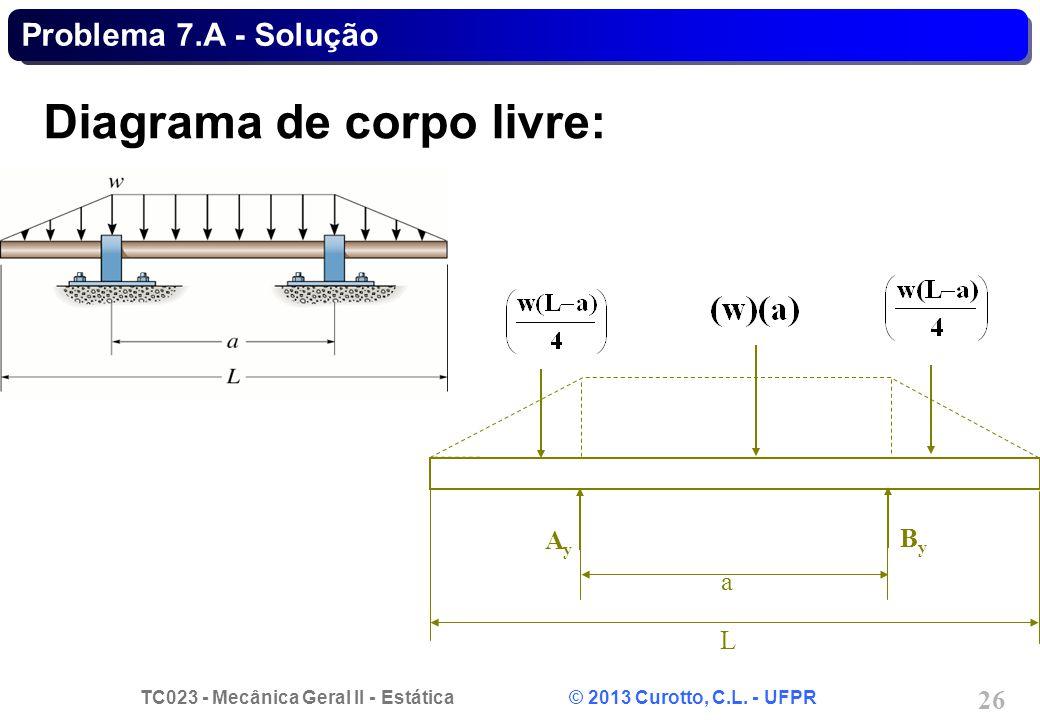 TC023 - Mecânica Geral II - Estática © 2013 Curotto, C.L. - UFPR 26 Diagrama de corpo livre: L AyAy a ByBy Problema 7.A - Solução