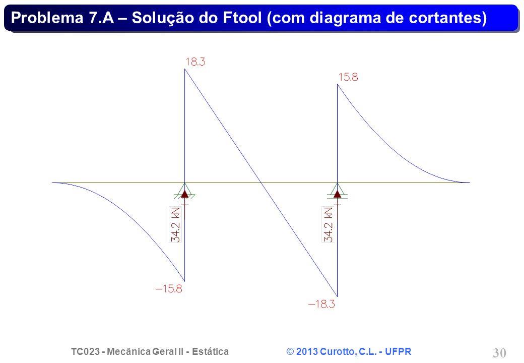 TC023 - Mecânica Geral II - Estática © 2013 Curotto, C.L. - UFPR 30 Problema 7.A – Solução do Ftool (com diagrama de cortantes)