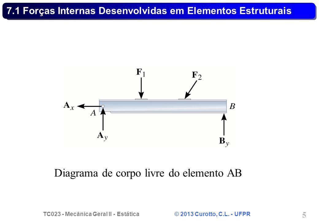 TC023 - Mecânica Geral II - Estática © 2013 Curotto, C.L. - UFPR 5 Diagrama de corpo livre do elemento AB 7.1 Forças Internas Desenvolvidas em Element