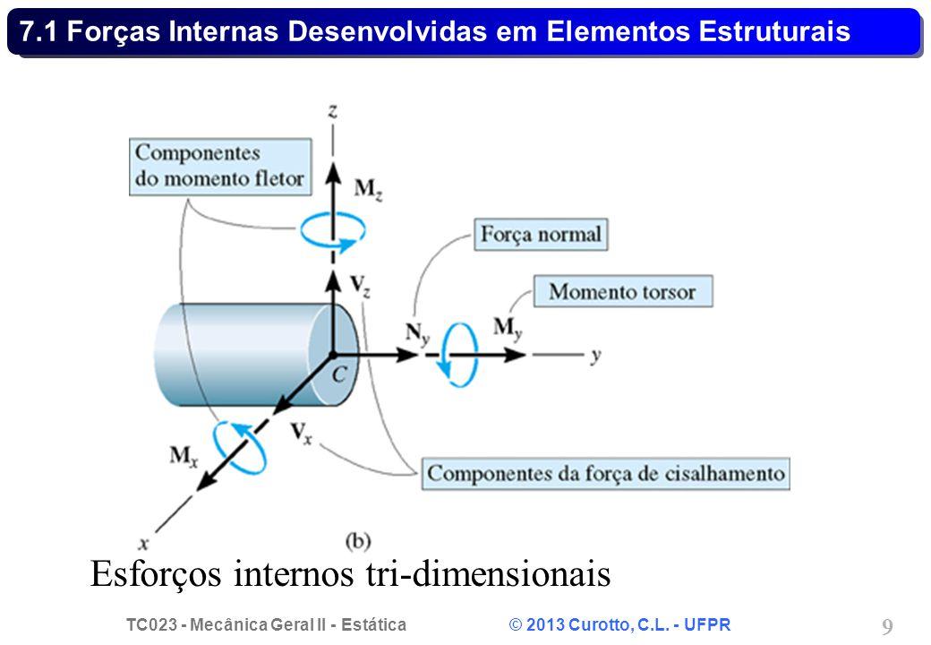 TC023 - Mecânica Geral II - Estática © 2013 Curotto, C.L. - UFPR 9 Esforços internos tri-dimensionais 7.1 Forças Internas Desenvolvidas em Elementos E