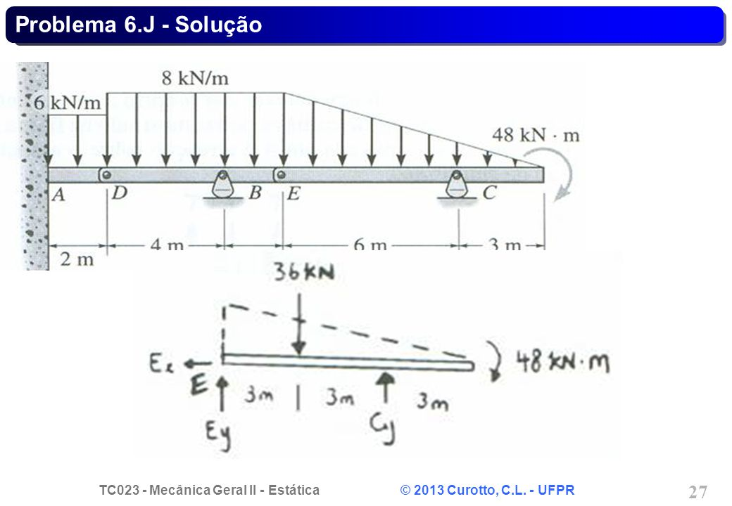 TC023 - Mecânica Geral II - Estática © 2013 Curotto, C.L. - UFPR 27 Problema 6.J - Solução