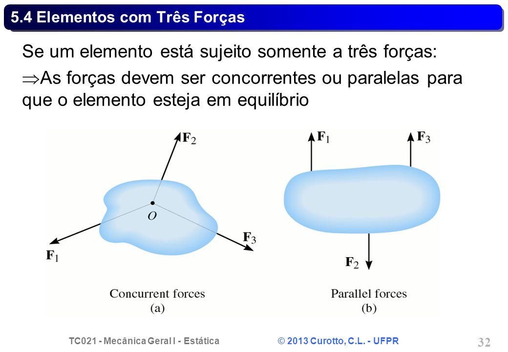 TC021 - Mecânica Geral I - Estática © 2013 Curotto, C.L. - UFPR 32 5.4 Elementos com Três Forças Se um elemento está sujeito somente a três forças: As