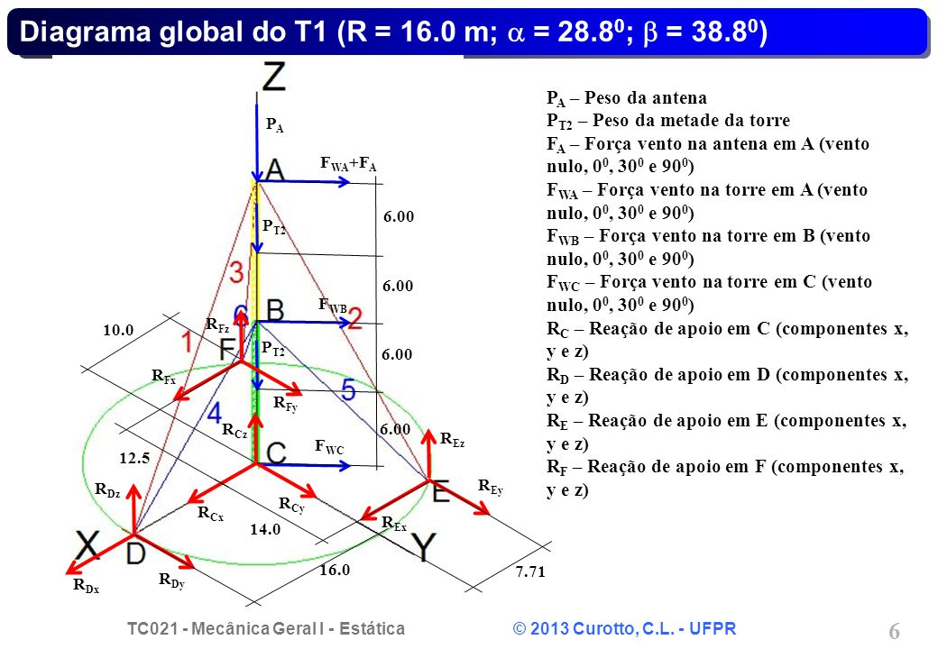 TC021 - Mecânica Geral I - Estática © 2013 Curotto, C.L. - UFPR 6 Diagrama global do T1 (R = 16.0 m; = 28.8 0 ; = 38.8 0 ) F WA +F A F WB F WC P A – P