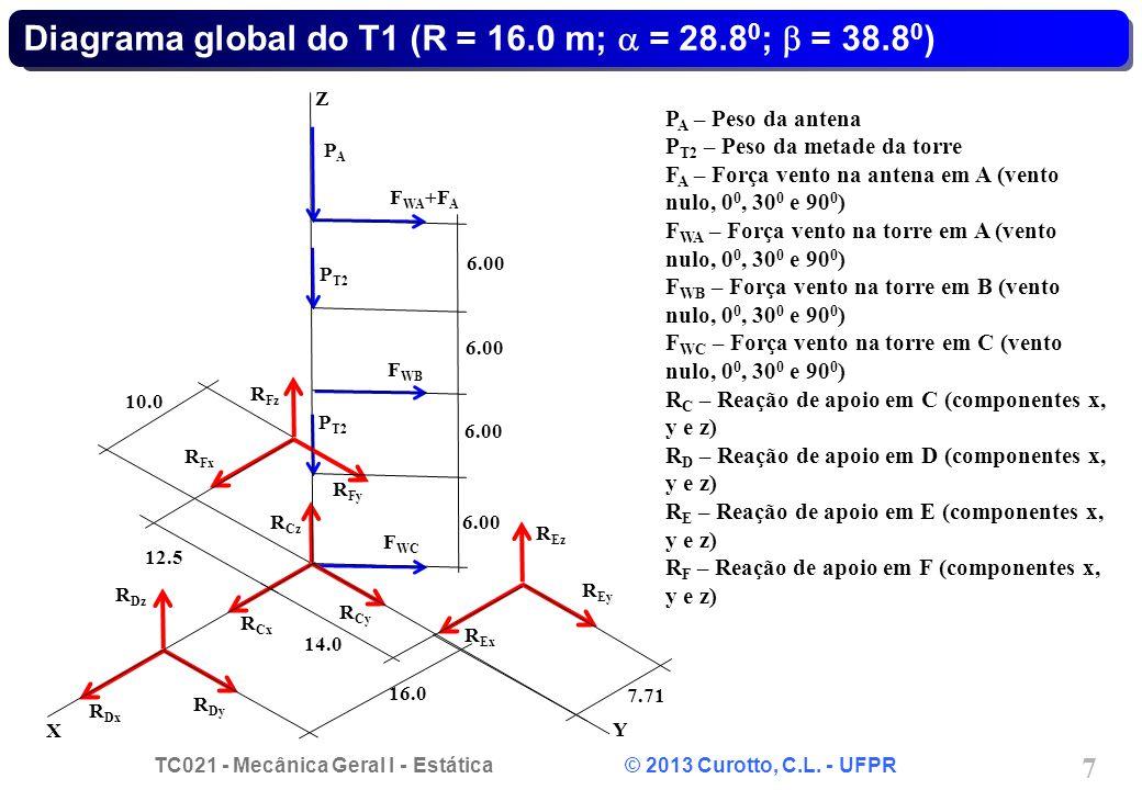 TC021 - Mecânica Geral I - Estática © 2013 Curotto, C.L. - UFPR 7 Diagrama global do T1 (R = 16.0 m; = 28.8 0 ; = 38.8 0 ) F WB F WC PAPA P T2 R Cy R