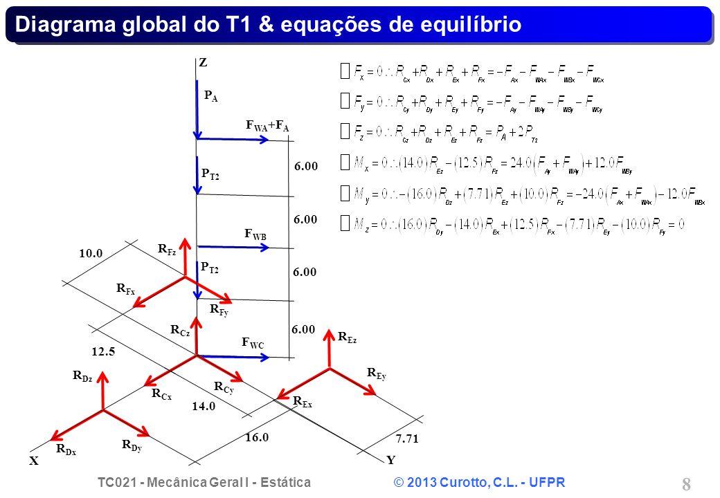 TC021 - Mecânica Geral I - Estática © 2013 Curotto, C.L. - UFPR 8 Diagrama global do T1 & equações de equilíbrio F WB F WC PAPA P T2 R Cy R Cx R Cz R